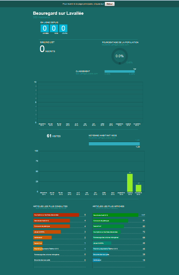 visuel page stats site lapagelocale